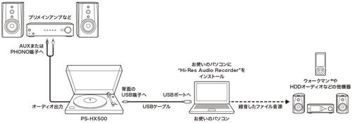 y_PS-HX500_connection-diagram.jpg