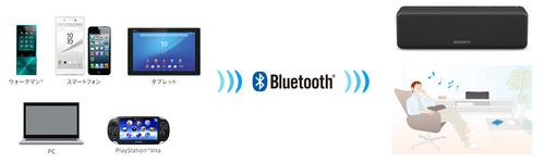 y_SRS-HG1_bluetooth.jpg